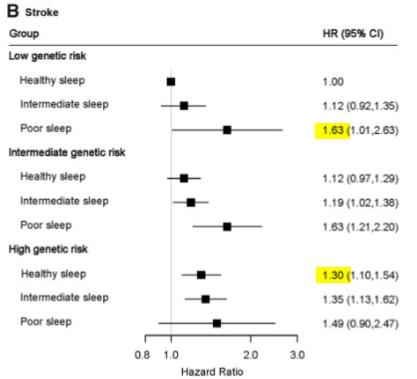 図:健康睡眠と脳卒中の遺伝リスク