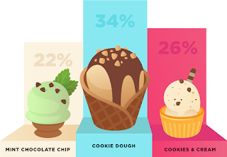 Ice Cream Election 2016: By the Numbers