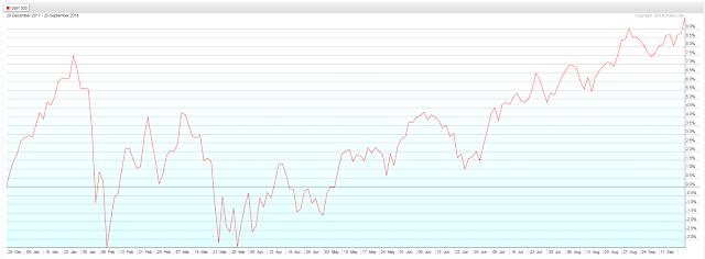 World Market Headwinds Escalate