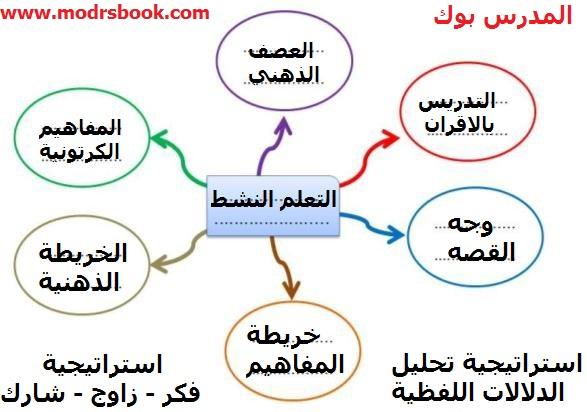 كتاب المعلم لغتي سادس الفصل الاول pdf