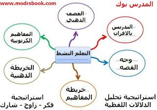 هام لكل معلم استراتيجيات التعلم النشط وطرق تنفيذها داخل الفصل