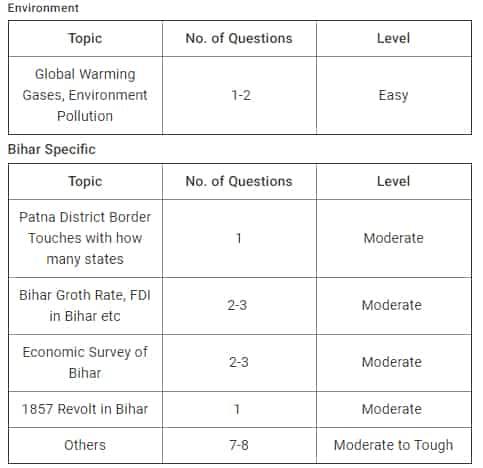 Bihar PCS (BPSC) Prelims expected cutoff, question paper