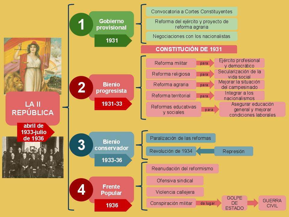 Profesor De Historia Geografia Y Arte Segunda Republica Y Guerra Civil Espanola