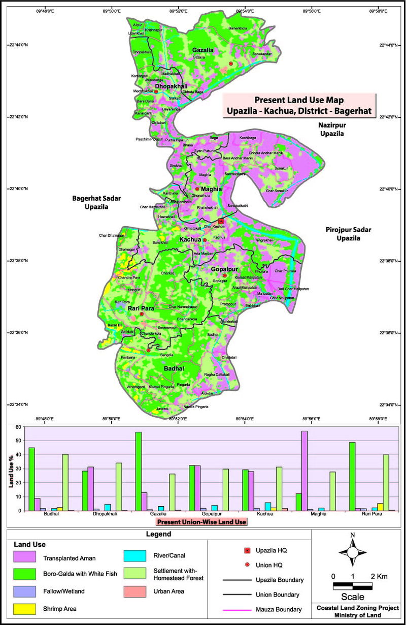Kachua Upazila Land Use Mouza Map Bagerhat District Bangladesh