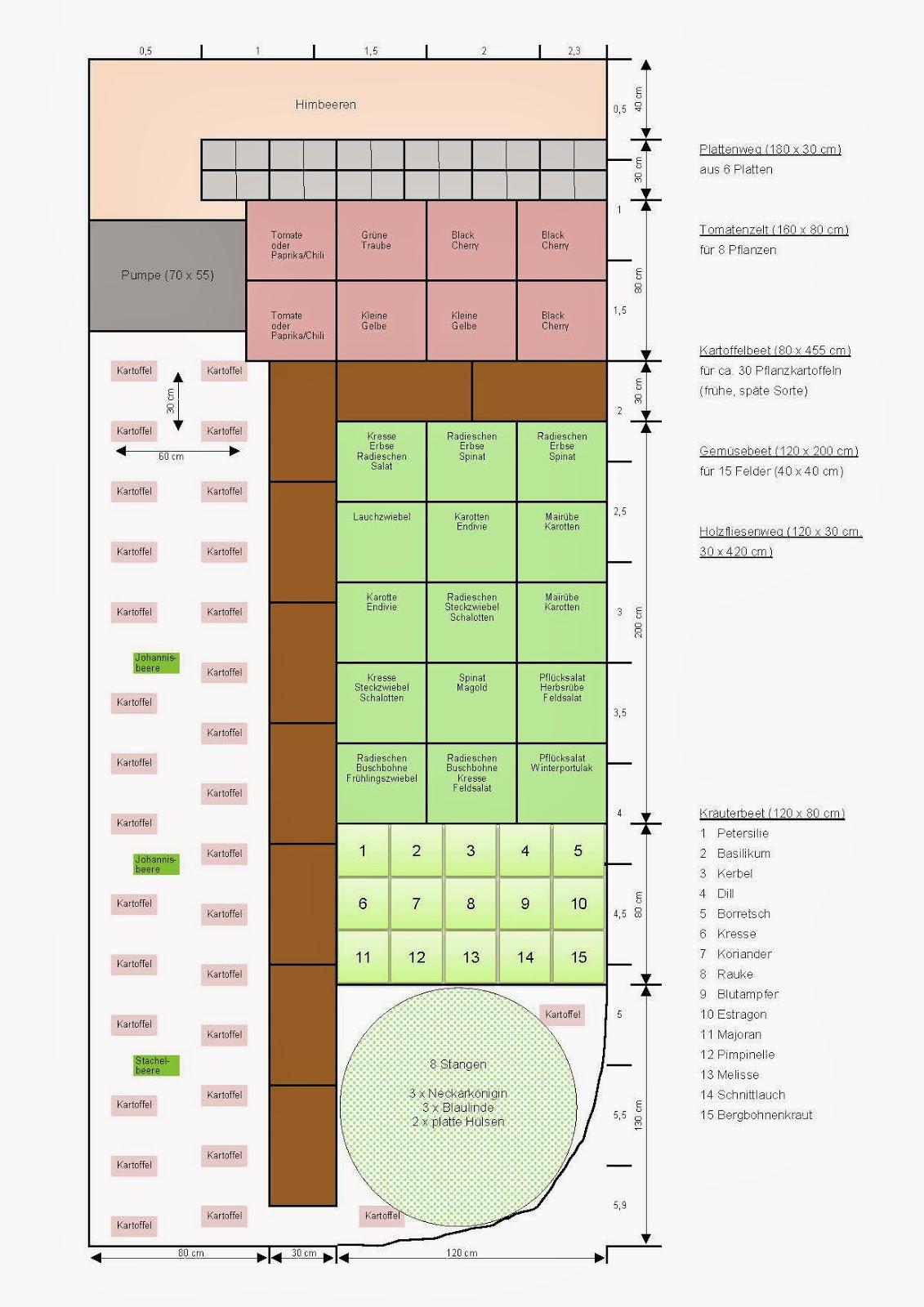 mein handtuchgarten pflanzplan f rs gem sebeet. Black Bedroom Furniture Sets. Home Design Ideas
