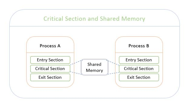 Representation of two processes accessing shared memory or shared resource