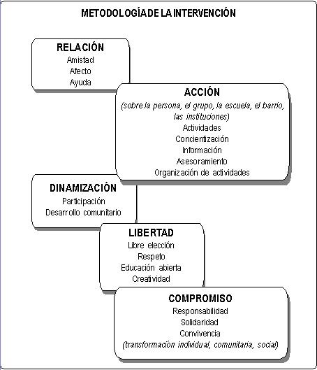 imagen metodologia del educador de calle