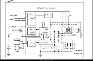 مركز حساسات كيس الهواء في وحدة التحكم الالكترونية