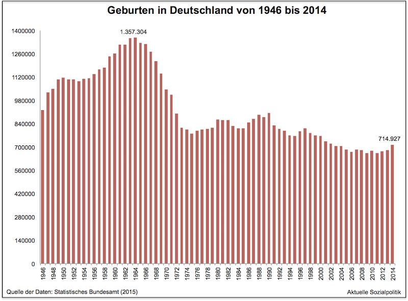 Geburten Deutschland Migrationshintergrund