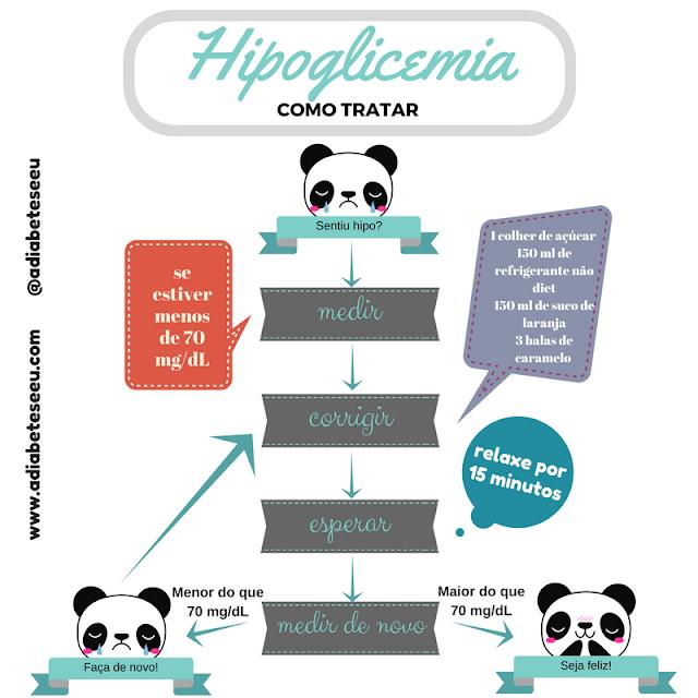 hipoglicemia, tratamento, diabetes