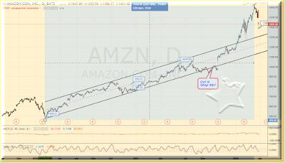 Amazon weekly chart