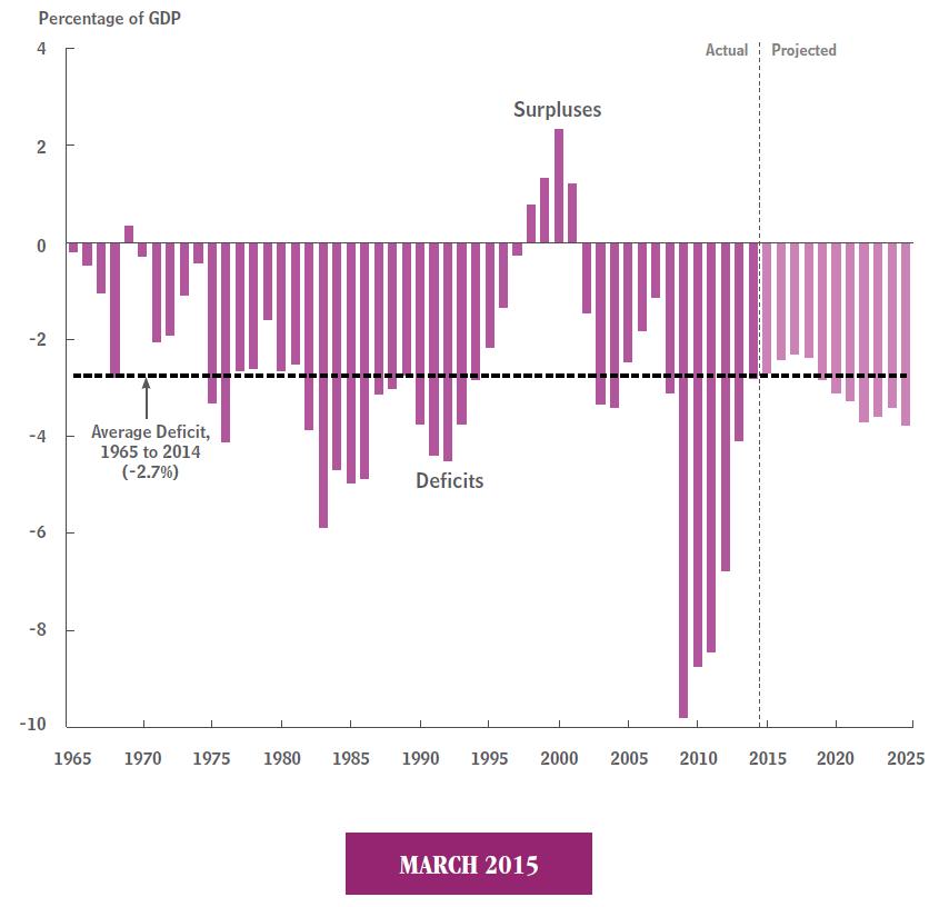National economy over the next decade essay