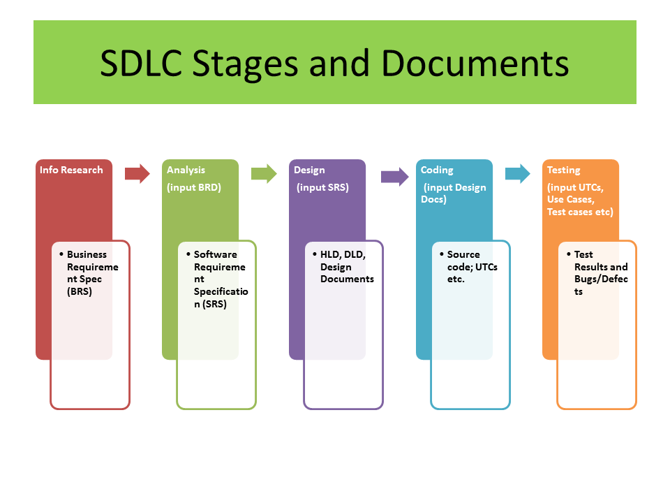 Thesis On Software Development Life Cycle