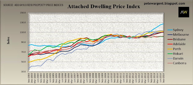 Attached dwelling price index