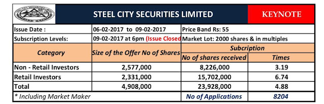 Steel City Securities NSE Emerge IPO Subscribed by 4.88 times on FINAL DAY