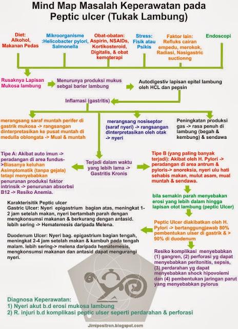 Blog Keperawatan: Gastritis (Maag), Gastritis Kronis ...