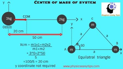center of mass,center of mass definition physics,center of mass problems,center of mass examples physics
