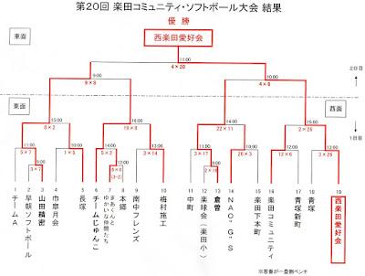 平成29年度 楽田コミュニティ・ソフトボール大会 成績表