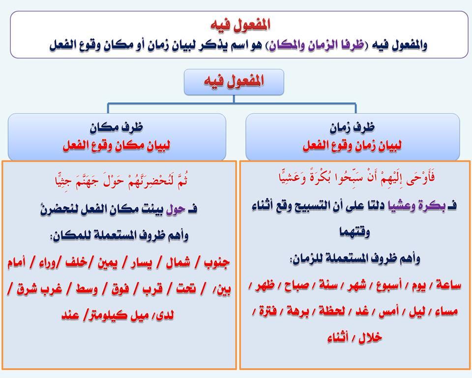 بالصور قواعد اللغة العربية للمبتدئين , تعليم قواعد اللغة العربية , شرح مختصر في قواعد اللغة العربية 86.jpg
