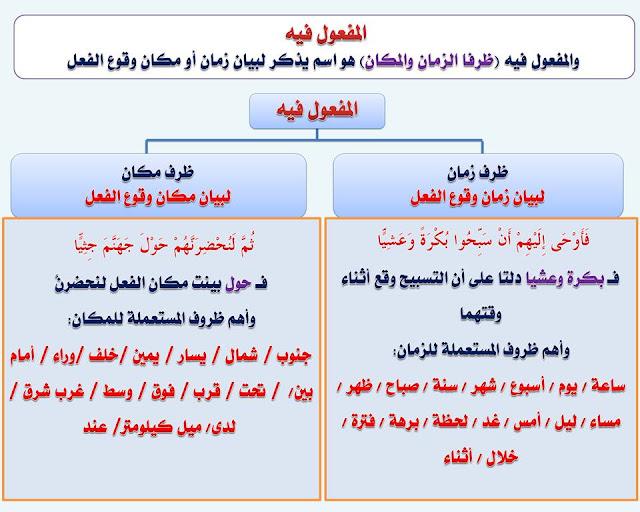 """انفراد.... كل قواعد اللغة العربية لطلاب """"ابتدائي - اعدادي - ثانوي"""" في صورة لوحات مبسطة مع الشرح والتدريبات 86"""