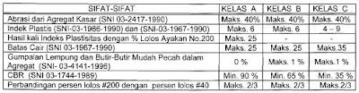 CBR, tabel bahan LPA,