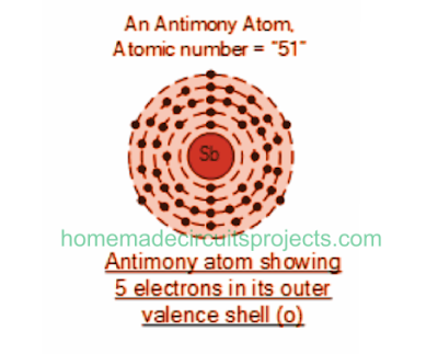 antimony atom showing 5 electrons in its valence orbit