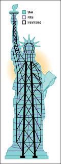 estructura interna de la estatua de la libertad