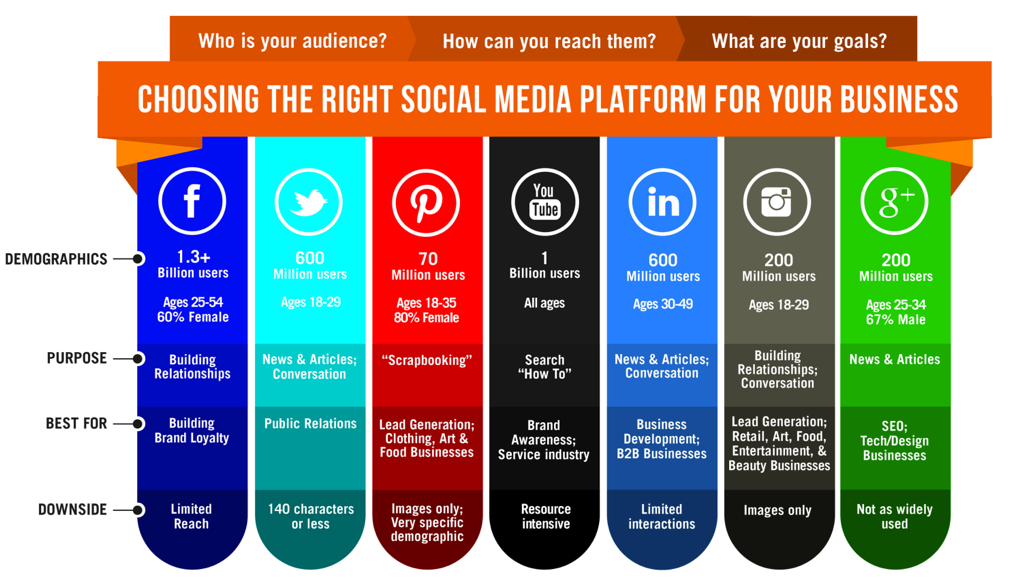 Image result for choosing the right social media channel