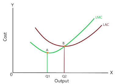 Relationship-between-LAC-and-LMC