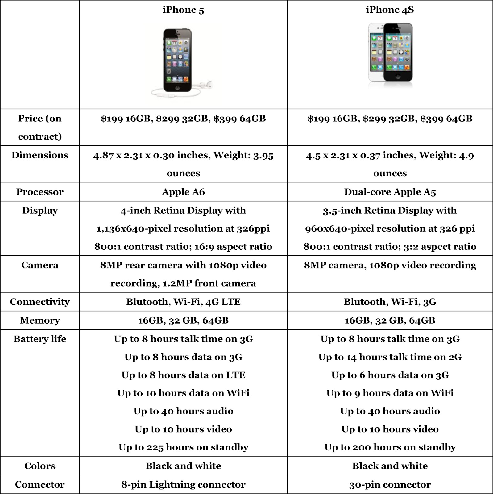 IPhone 5 Released: Bigger, Faster But Lacks Wow Features