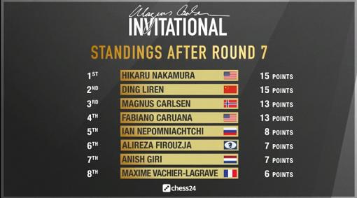 Le classement final du tournoi d'échecs toutes-rondes avant les demi-finales avec les 4 premiers