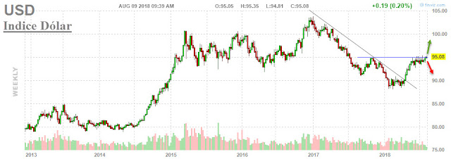 Cotización índice dólar