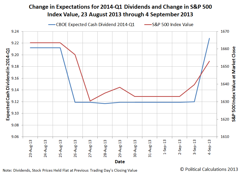 Change in Expectations for 2014-Q1 Dividends and Change in S&P 500 Index Value, 23 August 2013 through 4 September 2013