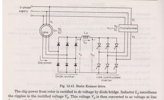 Variable frequency drives or Ac drives-Three phase induction