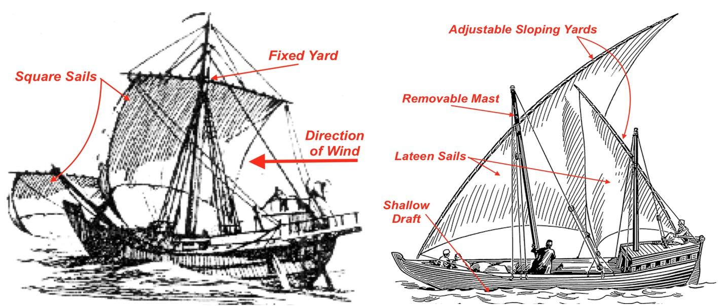 Remarkable topic who invented the fist sail congratulate, brilliant