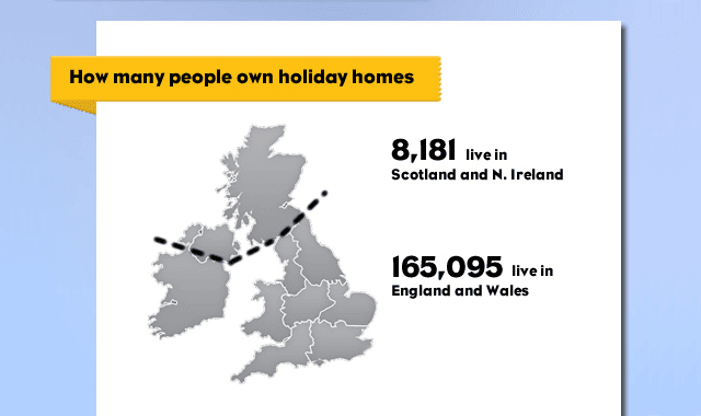 UK Holiday Home Ownership