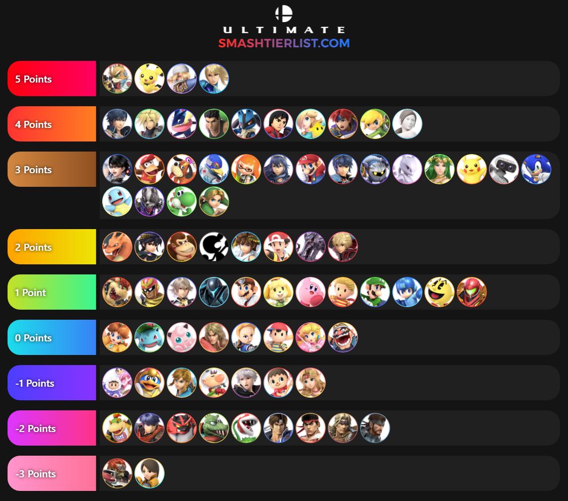 Using Previous Smash Games To Predict The Smash Bros