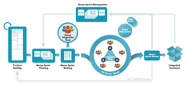 The Nexus Framework