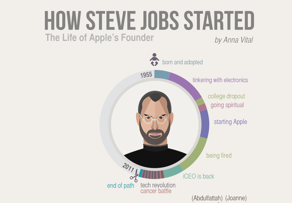 """Steve Jobs life Path """"HOW JOBS STARTED"""" - Infographic"""