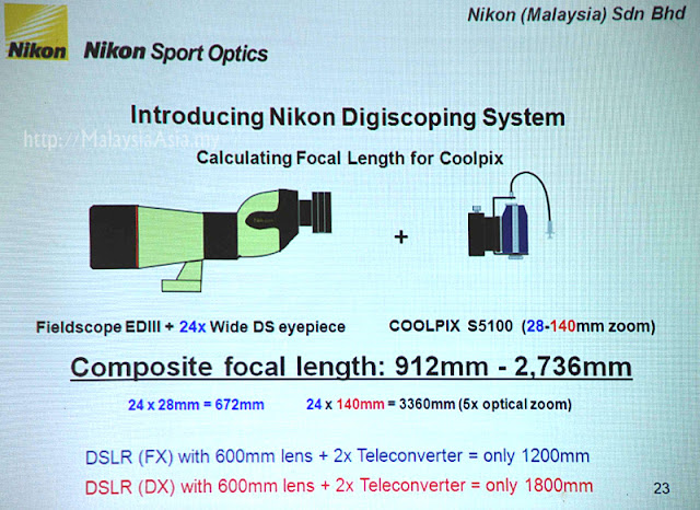 Digiscoping System Nikon