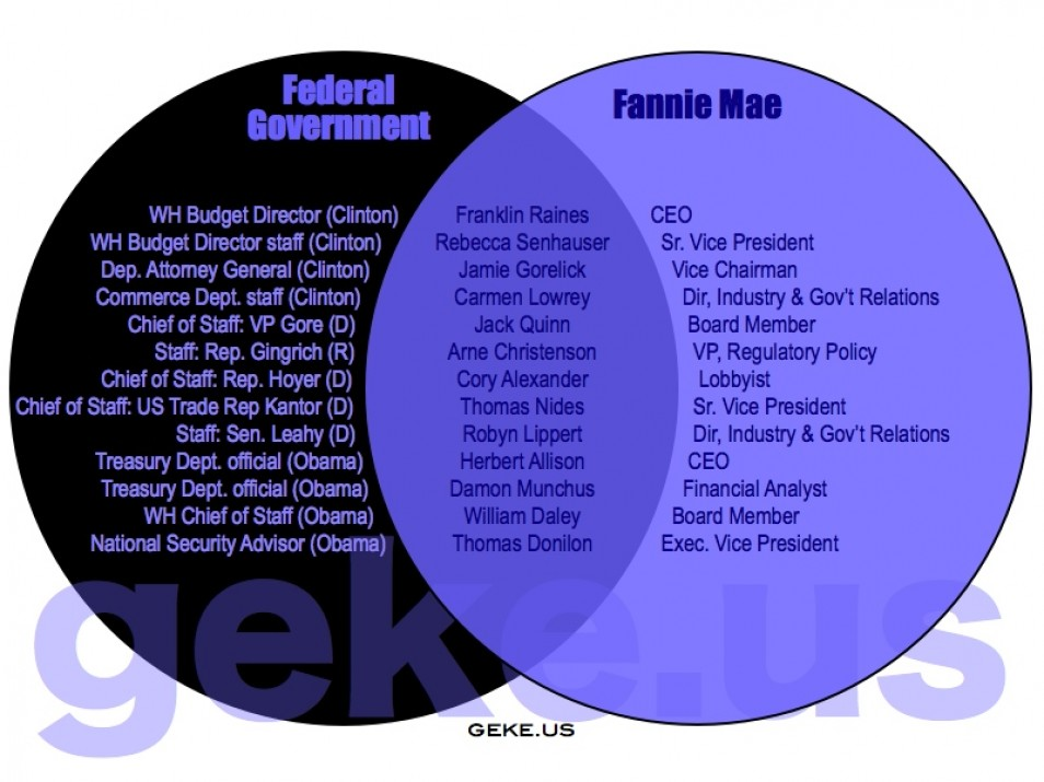 Snippits and snappits 18 venn diagrams showing how corrupted snippits and snappits 18 venn diagrams showing how corrupted american democracy really is ccuart Choice Image