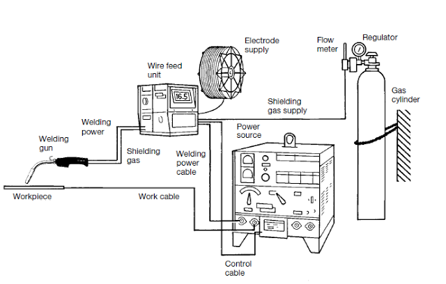 mig welding principle working equipment s applications welding machine wiring diagram pictures