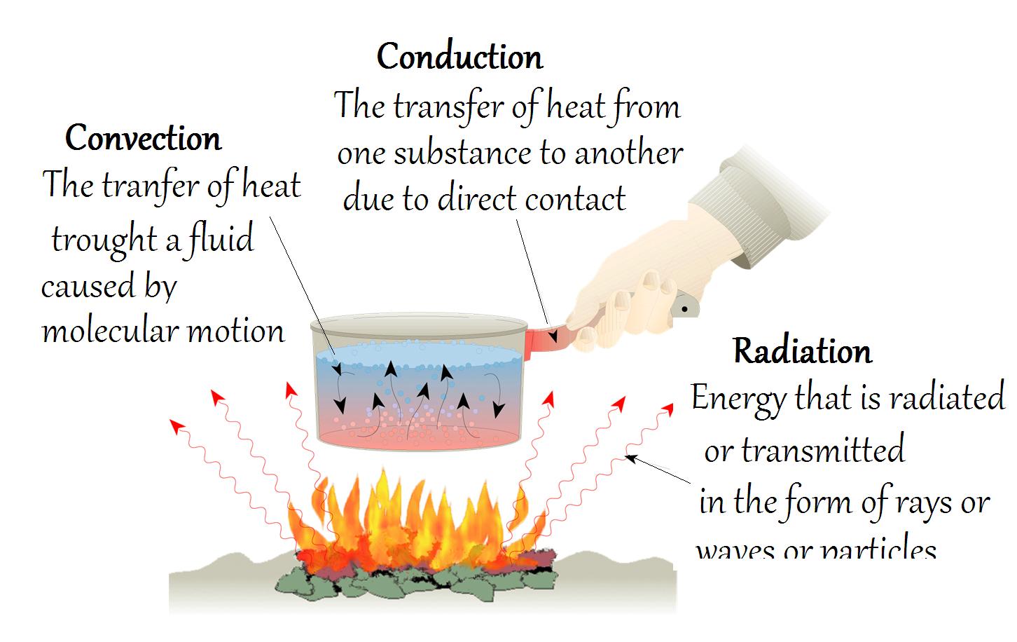 Howmechanismworks Modes Of Heat Transfer