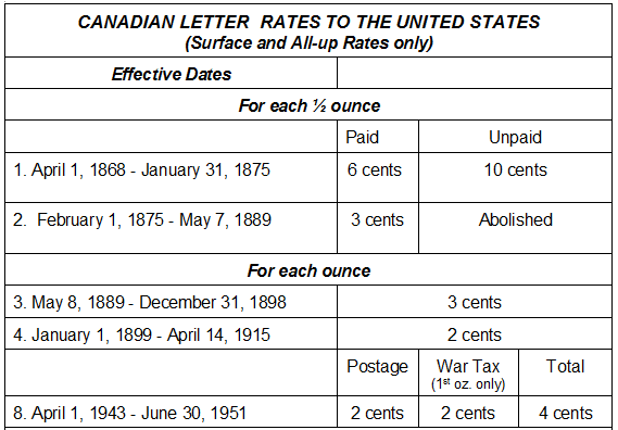 What Is The Postage Rate For A Letter.Postal History Corner Canadian Letter Rates To The United