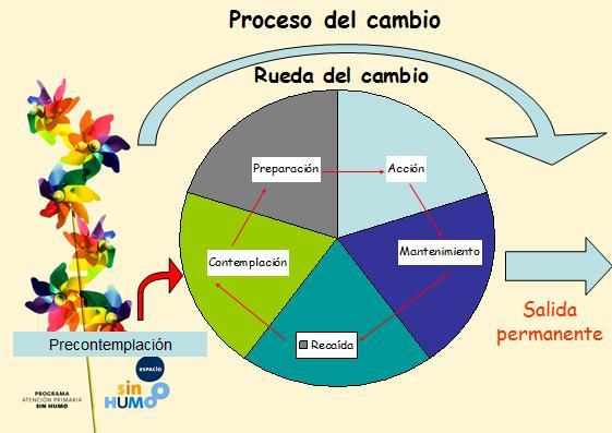 Salud Y Prevención Papps Cómo Cambiar Conductas De Salud 6