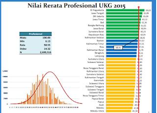 Hasil UKG 2015