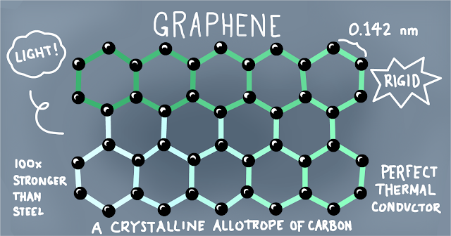 What is Graphene? Its History, Applications and Benefits - TechnoPost