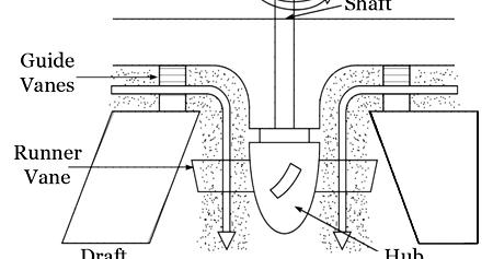 Mechanical Technology: Main Parts of a Kaplan Turbine