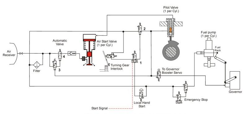 engine starting systems diagrams    starting    air    system    man b amp w    engine    hfo power plant     starting    air    system    man b amp w    engine    hfo power plant