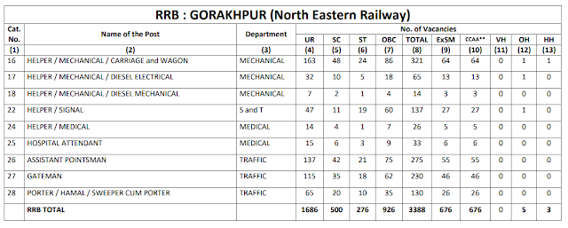 Railway Recruitment Board GORAKHPUR total 3388 Group D Vacancy CEN 2/2018